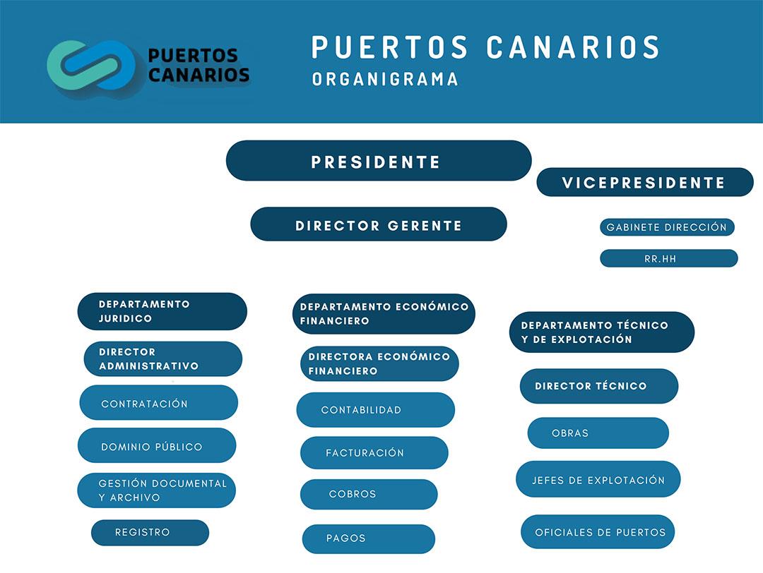 organigrama_puertos_canarios
